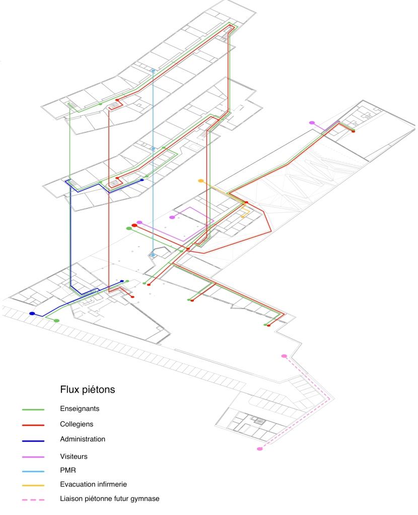 SDSO 14.1 schema de flux